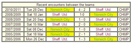 FM Preview: Sheffield United v Norwich City 22 Jan 2011