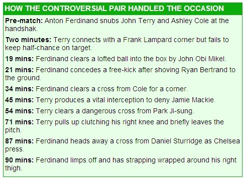 Players gang up on Terry: Park joins Ferdinand race protest by snubbing Chelsea captain